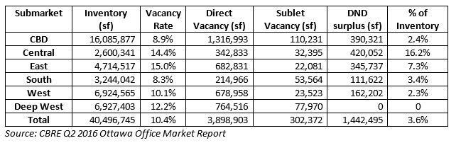 CBRE vacancy stats